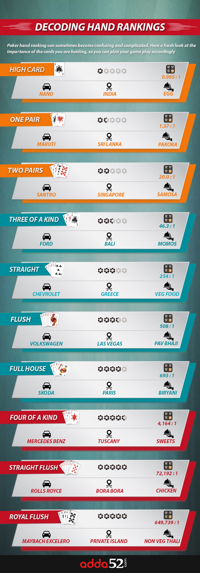 Poker Hand Rankings Decoded-infograph