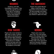 Types of Poker players - Which One are You